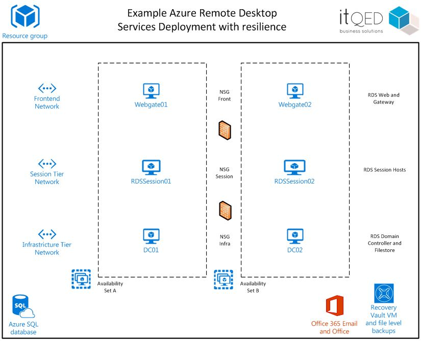 Azure Remote Desktop Diagram